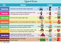 English Nouns | Definition and Types of Nouns