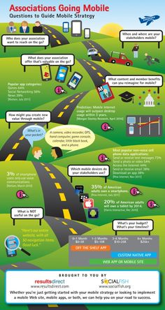 Associations Going Mobile: Questions To Guide Mobile Strategy [INFOGRAPHIC]