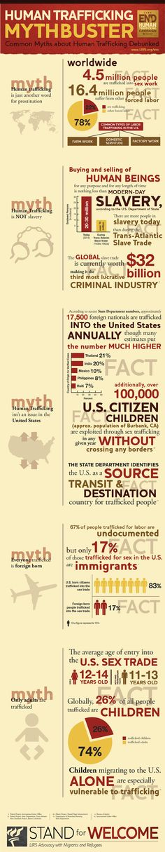 Immigration, Refugee, and Human Trafficking Mythbusters.if you know of Human Trafficking, report it! Stop Human Trafficking, Drug Trafficking, Forced Labor, Oppression, Social Justice, Human Rights, Domestic Violence, Knowledge, Words