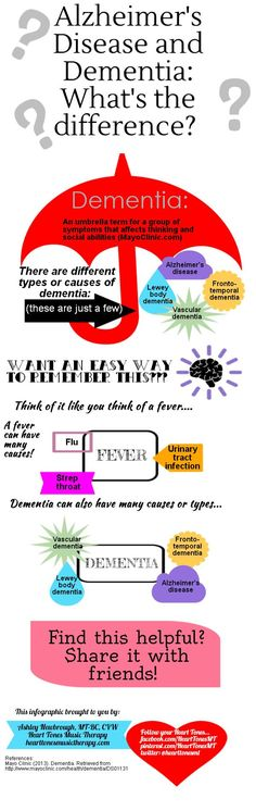 The difference between Alzheimer's Disease and dementia in a helpful infographic!