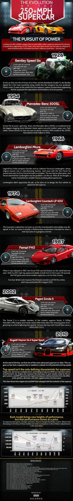 The Evolution of the MPH Supercar Infographic from H. Find out how the supercars we know and love today came to be in this graphic. Reliable Cars, Learn Something New Everyday, Charts And Graphs, Data Visualization, Fast Cars, Exotic Cars, Night Life, Cars For Sale, Evolution