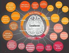 Tableaux récapitulatifs décrivant la dysgraphie, la dyspraxie, la dyscalculie et la dyslexie