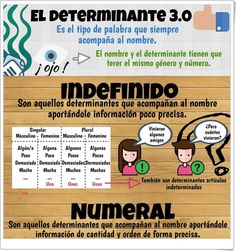 Learning Apps Foreign Language Spanish For Kids French Key: 2645866114 Spanish Phrases, Ap Spanish, Spanish Grammar, Spanish Class, Spanish Lessons, Spanish Language, Learning Spanish, Spanish Conversation, Learn To Speak Spanish