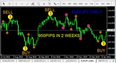 Elliott Wave Indicator MT4 Free Download Elliott Wave Indicator MT4 Free Download – Hello friend of traders, on this occasion forextradingwin.com want to share with you about the Elliott Wave Indicator MT4 Free Download This sign has a severe value, it deals with elliott wave principle, it can provide signals to buy or offer utilizing a