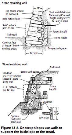 On steep slopes use walls to support the backslope or the tread Garden Retaining Wall, Stone Retaining Wall, Gabion Wall, Sloped Garden, Retaining Walls, Brick Garden, Landscape Design, Garden Design, Hillside Landscaping