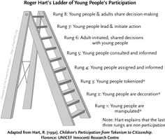 1000 images about participatieladder on pinterest for Decoratie ladder action