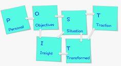 "Coaching Model: My ""Making It Stick""  A Coaching Model Created by Marika Gillis (Executive Coach, BELGIUM)"