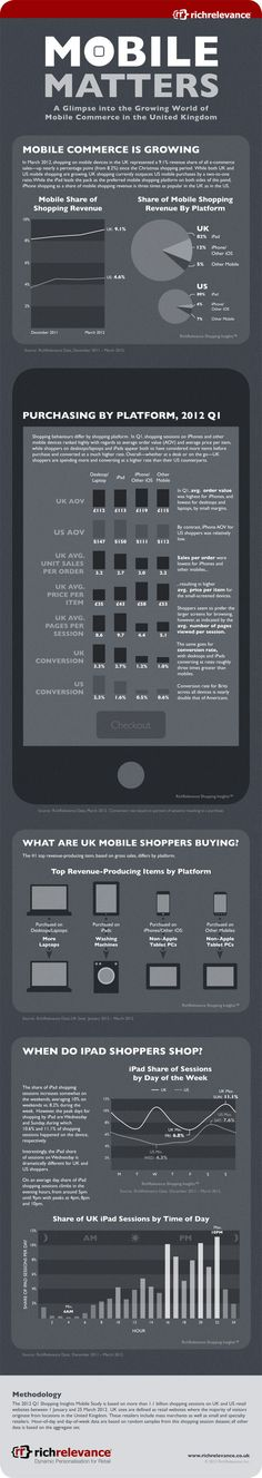 It seems that the UK's shoppers have adapted to mobile shopping more than their US counterparts. In the UK, mobile accounts for of all e-commerce sales, compared with across the pond. Mobile Marketing, Online Marketing, Social Media Marketing, Digital Marketing, Website Optimization, Information Graphics, Public Relations, Tricks, Ecommerce