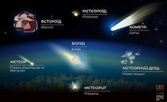 українсько-ангійський словничок Meteor Shower
