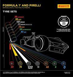 More Pirelli facts