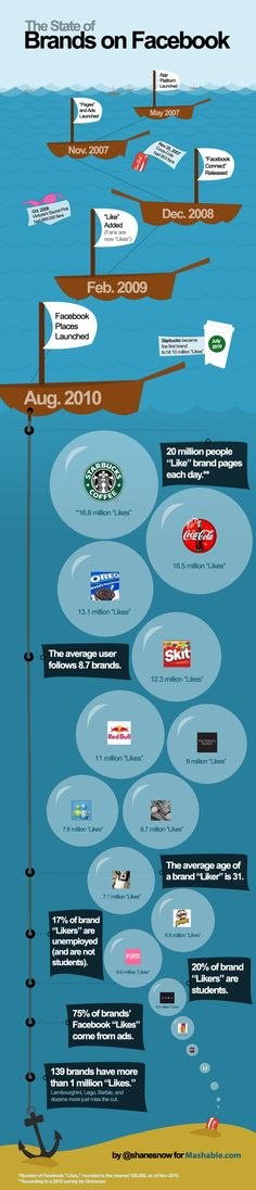 Las marcas en Facebook #infografia #infographic #socialmedia #marketing