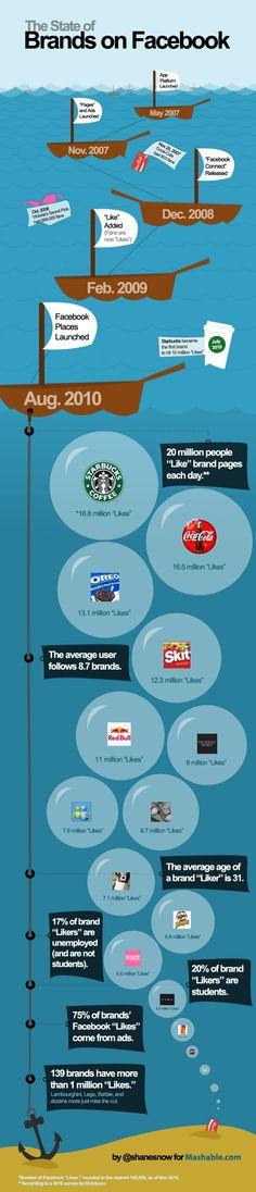 Las marcas en Facebook #infografia #infographic #socialmedia #marketing