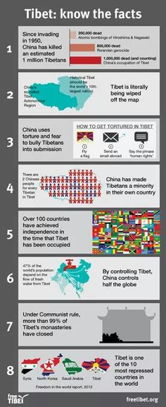 Tibet: Know the facts.