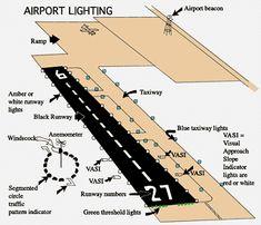 Graphic of airport lighting.