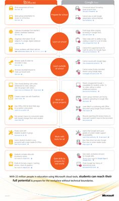SharePoint | 15 ways students can use Microsoft Office 365 vs. Google Apps | infographic | ram2013