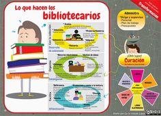 Lo que hacen los #bibliotecarios.    #bibliotecas Reading Workshop, Mocca, Library Books, Books To Read, School, Librarians, Labor, Calm, Twitter