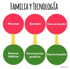 Las bases de la educación en el buen uso de la tecnología http://bit.ly/2ieZZFL #ePaternidad