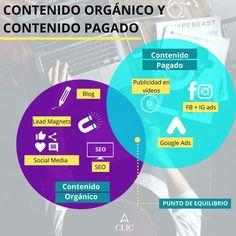 Marketing, Blog, Diagram, Chart, Map, Advertising, Location Map, Blogging, Maps