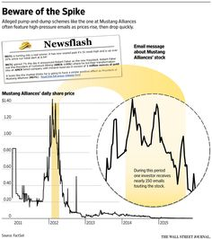 Pump-and-dump? - stock schemes WSJ - J.P. Morgan hacking case illustrates - Pin with a Grin - Curated: John McLaughlin, Master Day Trading Coach - StockTwits - http://stocktwits.com/DayTradingCoach - Linkedin - www.linkedin.com/in/daytradingcoach  #invest #daytradingcoach #daytradingstocks