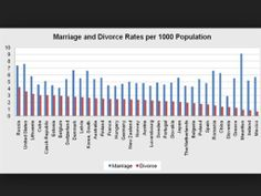 The marriage and divorce rates often fluctuate. The influences for the movement and change in the figures could include times of economic recession, the overall progress of marriage in that time, and even wether it is war or peace time.