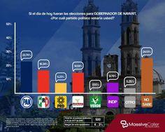 MORENA ya es la tercera fuerza electoral en Nayarit, de acuerdo a encuestas   nayaritenlinea.mx