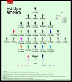 This graphic outlines a set of good job opportunities available for career-minded job seekers with the needed skills and education. Even during a recession, a handful of well-known companies have well-paying and rewarding positions open for the ambitious hard worker.