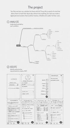 Web Design, Sitemap Design, Wireframe Design, App Ui Design, Graphic Design Branding, Interface Design, Ux Design Principles, Design Thinking Process, App Design Inspiration
