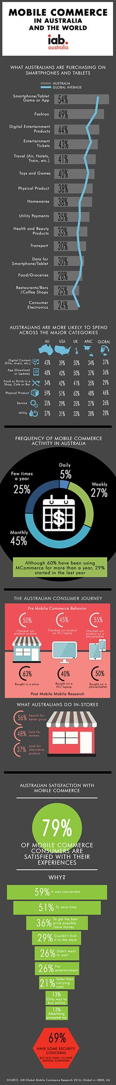 The Interactive Advertising Bureau (IAB) is the peak trade association for online advertising in Australia. Trade Association, Oct 2016, Online Advertising, Commerce, Research, Physics, Infographic, Australia, Content