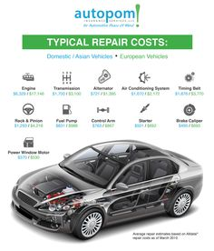 Typical repair cost WITHOUT an extended vehicle warranty. Check out how much autopom.com can save you by getting a quote for an extended vehicle protection plan today!