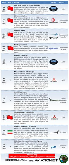 Cyber attacks on military aviation: http://theaviationist.com/2012/02/21/cyberwar-infographic/