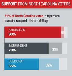 Voters agree: Developing North Carolina's offshore energy is good for the state.