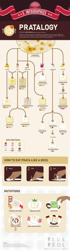 S(Infographics) — Pratalogy   Yahoo Singapore on Tumblr -- Ordering Prata Like a Pro.