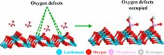 Enhanced Phosphorus Locking by Novel Lanthanum/Aluminum–Hydroxide Composite: Implications for Eutrophication Control