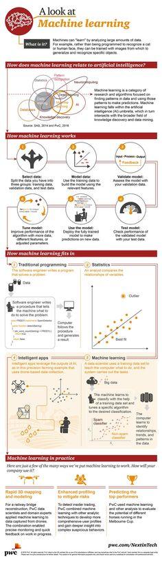 """#infografía #MachineLearning.- Machine Learning (ML) es una rama de la inteligencia artificial (AI). Como dice Arthur Samuel - pionero en el campo -, es """"dar a las computadoras capacidad de aprender sin ser programadas explícitamente"""". Es decir, que en lugar de programar una computadora (o robot) para hacer algo, se le da información y se establece el marco para dejar que el sistema se programe."""