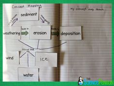 Science Vocabulary Concept Map: They are given a set of cards. There are 6 terms that must be used and students can decide how they use the other cards. The purpose is to determine possible relationships among the terms.