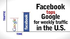 Did you know?  #Facebook tops #Google for a weekly traffic in the #USA!  What are you waiting for, go #social!  Make of your business a successful #online empire with #SocialMediaSapiens!