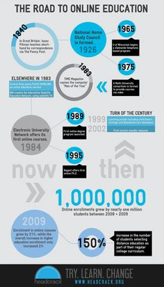 A brief history of online education - #infographic
