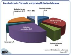 How Pharmacists Are Helping to Improve Medication Adherence #MTMSPAIN