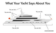What your #Yacht Says about you? #Tuesday