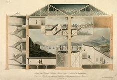Cross-section of the Rotunda in Leicester Square in which the panorama of London was exhibited (1801)