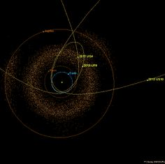 "Figure 1 (updated Nov 6, 2013): The orbits of 2013 UQ4, 2013 US10 and 2013 UP8 are shown in a view looking down on the plane of the solar system. While 2013 US10 and 2013 UP8 orbit the sun in a counter clockwise direction (so called ""direct"" orbits like all the planets and most asteroids), 2013 UQ4 orbits in a clockwise (retrograde) direction. The positions of the asteroids and planets are shown for Nov. 5, 2013 . . ."