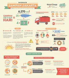 Permasalahan Sampah Di Kota Jakarta - #Infografis