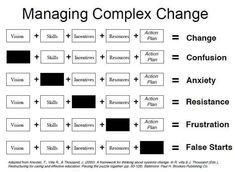 Managing Complex Change | LinkedIn