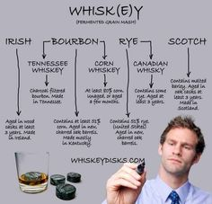 17 Booze Charts To Make Everything Easier