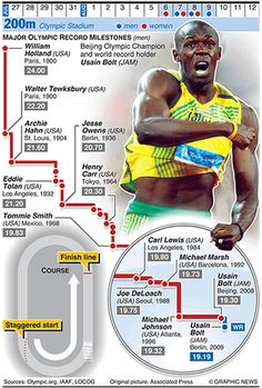 Olympicsgraphicstrack: OLYMPICS 2012: 200m evolution