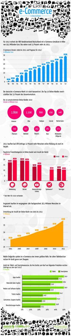 E-commerce in Germany  #die grüne 3