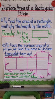 Surface area rectangular prism anchor chart (image only) Math Charts, Math Anchor Charts, Math Resources, Math Activities, Math Enrichment, Math Worksheets, Sixth Grade Math, Third Grade, Teaching Math