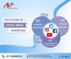 """""""Social media is not media. The key is to listen, engage, and build relationships.""""A-Star Innovation builds an authentic and strong brand image on social media to amplify your business strategy efforts.  Visit: www.astarinnovation.com Contact: +91-7800002535  #DigitalMarketer #DigitalMarketingAgency #AStarInnovation #Lucknow #SocialMediaMarketing #FutureOfSocialMediamarketing #ContentMarketing #CoversationalMarketing #DigitalMarketingLucknow #BestDigitalSolutionLucknow Content Marketing, Social Media Marketing, Digital Marketing, Out Of Home Advertising, Different Media, Chicago Cubs Logo, Effort, Innovation, Relationships"""