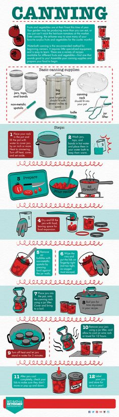 Make the most of fresh summer produce with this how-to canning guide.