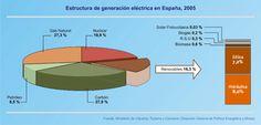 Generación de energía eléctrica según fuentes